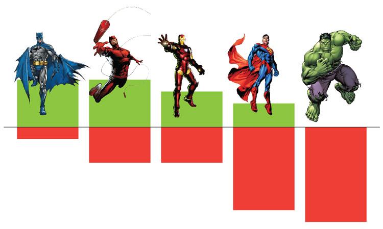 Superbohater - Wyniki
